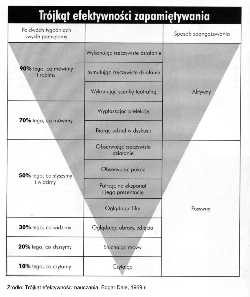 trójkąt efektywności zapamiętywania CASHFLOW